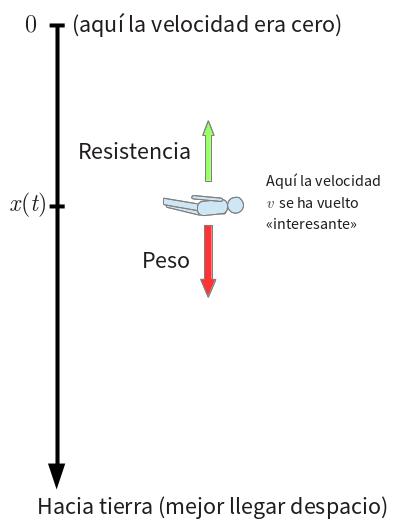 fuerza de resistencia del aire formula