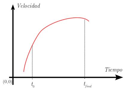 Velocidad-tiempo1